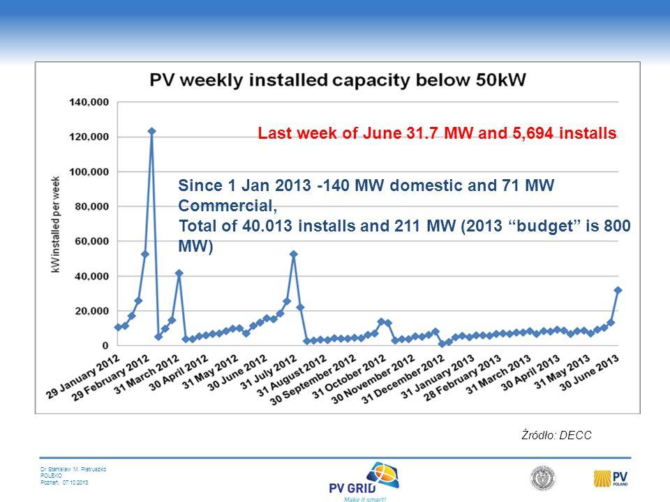 Dr Stanislaw M. Pietruszko POLEKO Poznań, 07.10.2013 do 4 kW - 1 248 MW (50%) do 50 kW - 445 MW (18%) = 392 903 systemów ponad 50 kW - 800 MW (32%) Ra