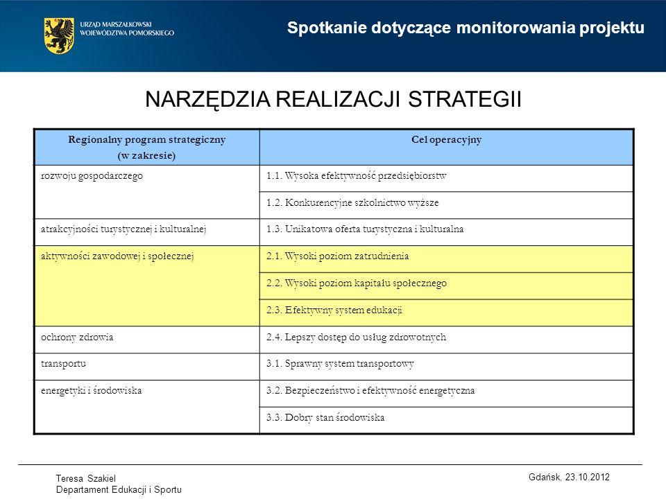 NARZĘDZIA REALIZACJI STRATEGII Regionalny program strategiczny (w zakresie) Cel operacyjny rozwoju gospodarczego1.1.
