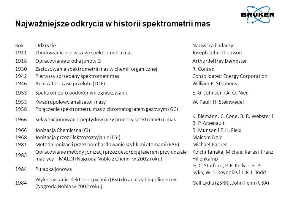 M.Karas, D. Bachmann, F. Hillenkamp; Analytical Chemistry, 57, 2935-2939 (1985) K.