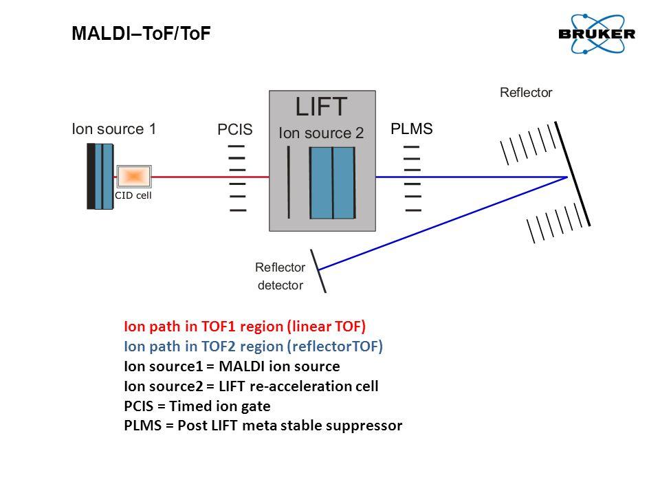 MALDI–ToF/ToF Ion path in TOF1 region (linear TOF) Ion path in TOF2 region (reflectorTOF) Ion source1 = MALDI ion source Ion source2 = LIFT re-acceler