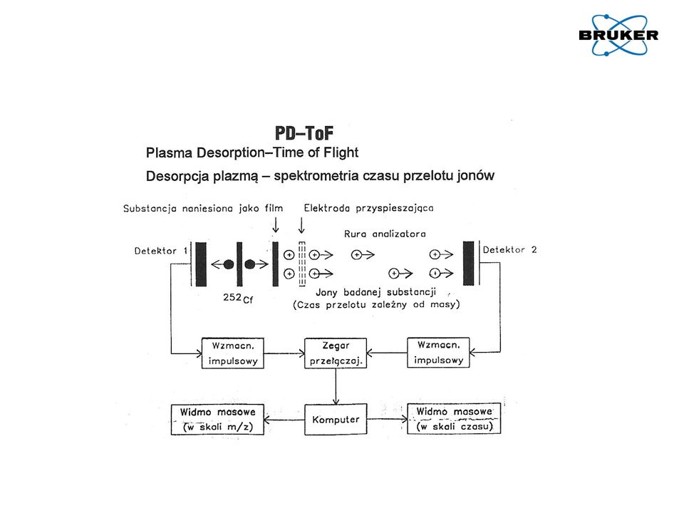 Jonizacja próbki – lasery używane w technice MALDI Nitrogen laser: pro: well structured energy profile contra: slow (maximum 50Hz) Nd:YAG laser: pro: fast (up to 1000Hz) contra: Gaussian energy profile (non-structured) Smartbeam/Smartbeam II (modified Nd:YAG laser): pro: fast (up to 1000Hz) pro: well structured energy profile A.
