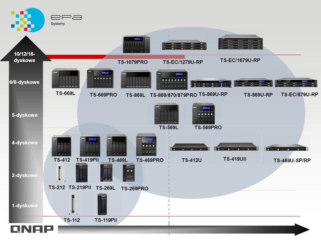 Serwer VPN PPTP/Open VPN Zakres adresów IP klienta, Maksymalna liczba połączeń, Status aktywnych połączeń, Logi