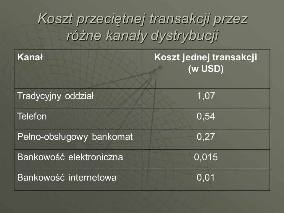 Koszt przeciętnej transakcji przez różne kanały dystrybucji KanałKoszt jednej transakcji (w USD) Tradycyjny oddział1,07 Telefon0,54 Pełno-obsługowy ba