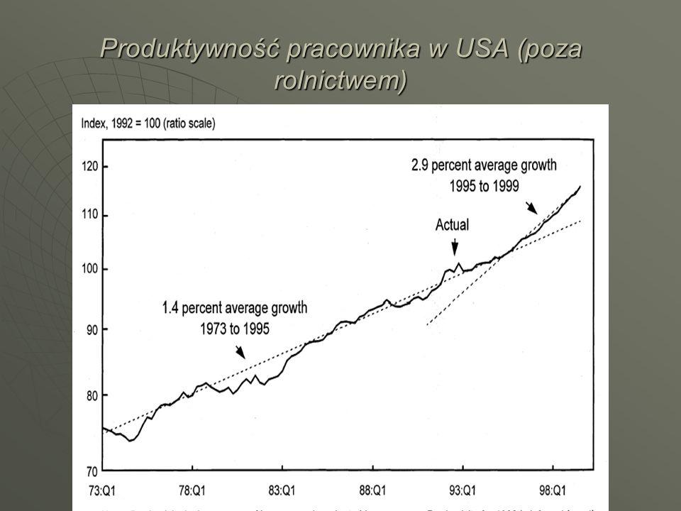 Produktywność pracownika w USA (poza rolnictwem)