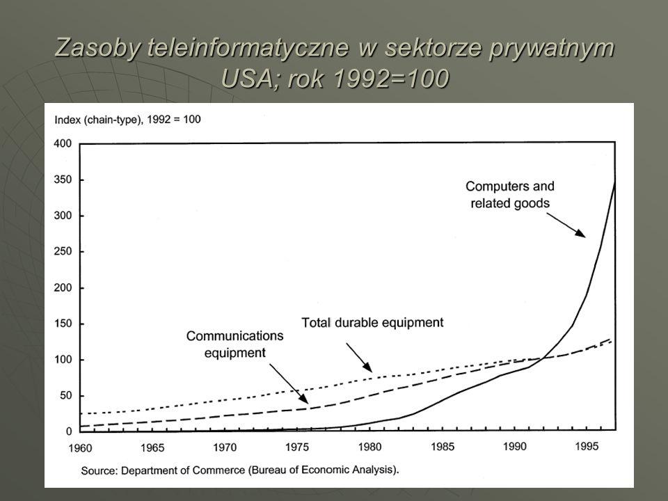 Zasoby teleinformatyczne w sektorze prywatnym USA; rok 1992=100