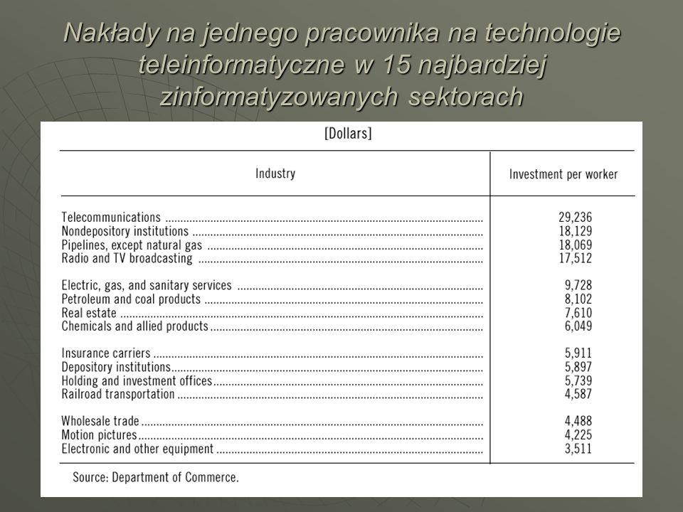 Nakłady na jednego pracownika na technologie teleinformatyczne w 15 najbardziej zinformatyzowanych sektorach