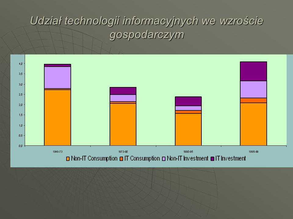 Udział technologii informacyjnych we wzroście gospodarczym