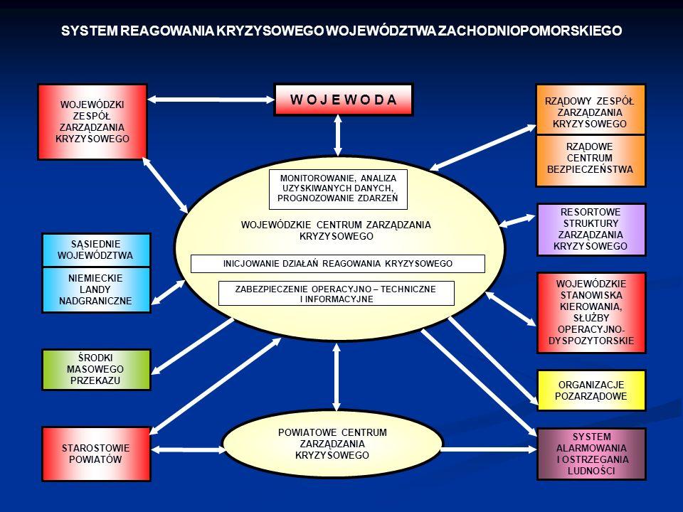 SYSTEM REAGOWANIA KRYZYSOWEGO WOJEWÓDZTWA ZACHODNIOPOMORSKIEGO WOJEWÓDZKI ZESPÓŁ ZARZĄDZANIA KRYZYSOWEGO STAROSTOWIE POWIATÓW SĄSIEDNIE WOJEWÓDZTWA NI
