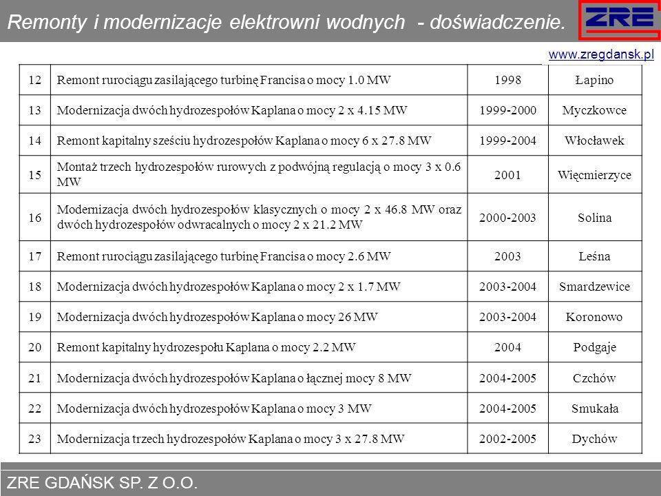 ZRE GDAŃSK SP.Z O.O. www.zregdansk.pl Modernizacje i Remonty elektrowni wodnych - referencje.