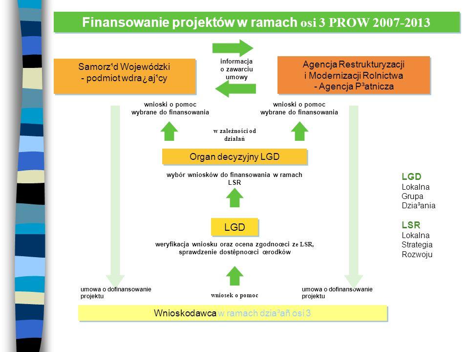 Finansowanie projektów w ramach osi 3 PROW 2007-2013 Wnioskodawca w ramach dzia³añ osi 3 LGD Organ decyzyjny LGD Agencja Restrukturyzacji i Modernizacji Rolnictwa - Agencja P³atnicza informacja o zawarciu umowy wnioski o pomoc wybrane do finansowania wybór wniosków do finansowania w ramach LSR weryfikacja wniosku oraz ocena zgodnoœci z e LSR, sprawdzenie dostêpnoœci œrodków wniosek o pomoc umowa o dofinansowanie projektu LGD Lokalna Grupa Dzia³ania LSR Lokalna Strategia Rozwoju Samorz¹d Wojewódzki - podmiot wdra¿aj¹cy Samorz¹d Wojewódzki - podmiot wdra¿aj¹cy umowa o dofinansowanie projektu wnioski o pomoc wybrane do finansowania w zależności od działań