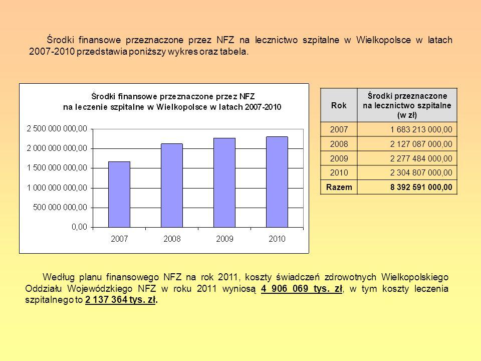 Środki finansowe przeznaczone przez NFZ na lecznictwo szpitalne w Wielkopolsce w latach 2007-2010 przedstawia poniższy wykres oraz tabela. Rok Środki