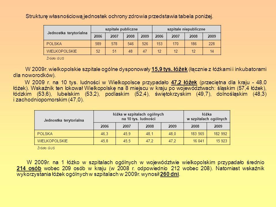 W 2009r. wielkopolskie szpitale ogólne dysponowały 15,9 tys. łóżek (łącznie z łóżkami i inkubatorami dla noworodków). W 2009 r. na 10 tys. ludności w