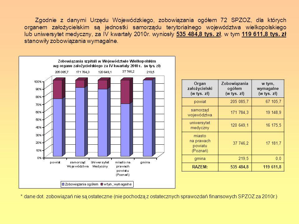 Zgodnie z danymi Urzędu Wojewódzkiego, zobowiązania ogółem 72 SPZOZ, dla których organem założycielskim są jednostki samorządu terytorialnego wojewódz