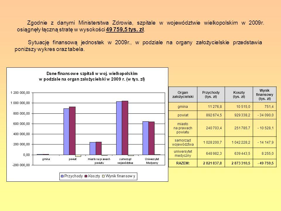 Zgodnie z danymi Ministerstwa Zdrowia, szpitale w województwie wielkopolskim w 2009r. osiągnęły łączną stratę w wysokości 49 759,5 tys. zł. Organ zało