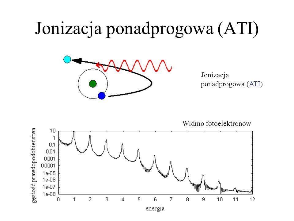 Jonizacja ponadprogowa (ATI) Widmo fotoelektronów