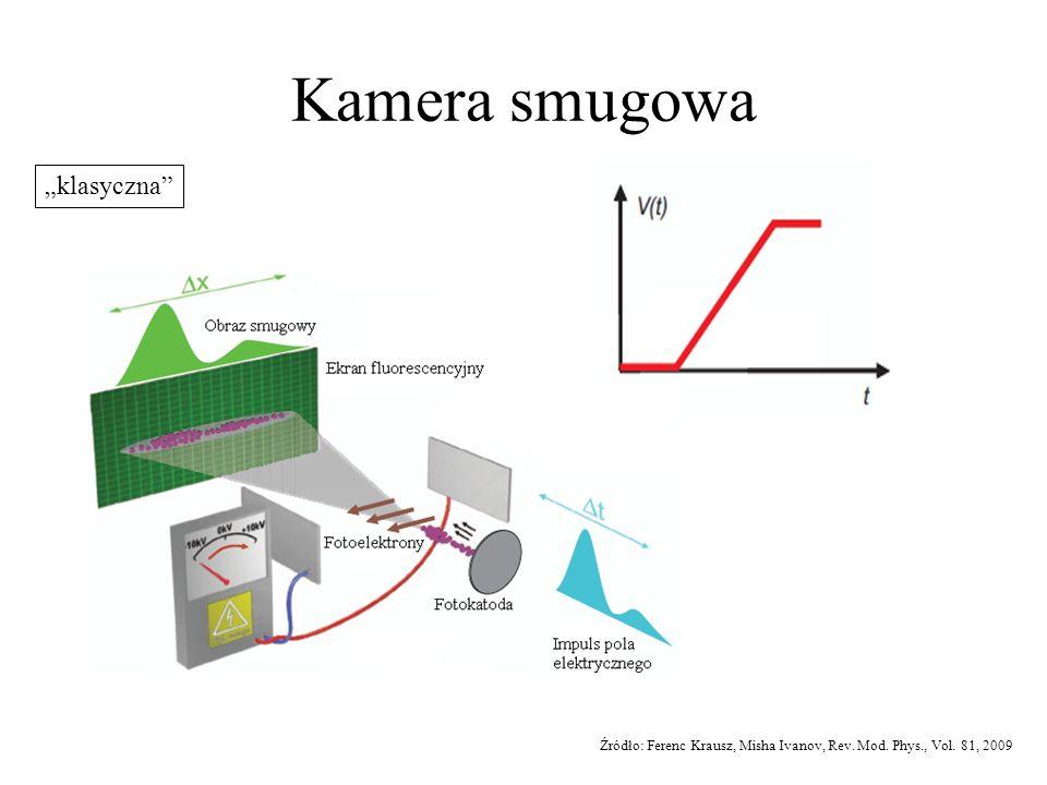 Kamera smugowa Źródło: Ferenc Krausz, Misha Ivanov, Rev. Mod. Phys., Vol. 81, 2009 klasyczna