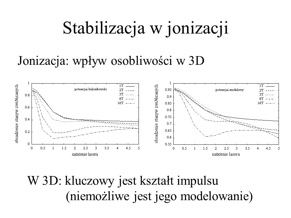 Stabilizacja w jonizacji Jonizacja: wpływ osobliwości w 3D W 3D: kluczowy jest kształt impulsu (niemożliwe jest jego modelowanie)
