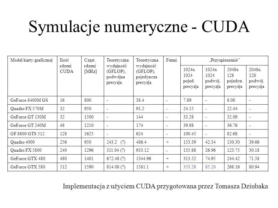 Symulacje numeryczne - CUDA Model karty graficznejIlość rdzeni CUDA Częst. rdzeni [MHz] Teoretyczna wydajność (GFLOP), podwójna precyzja Teoretyczna w