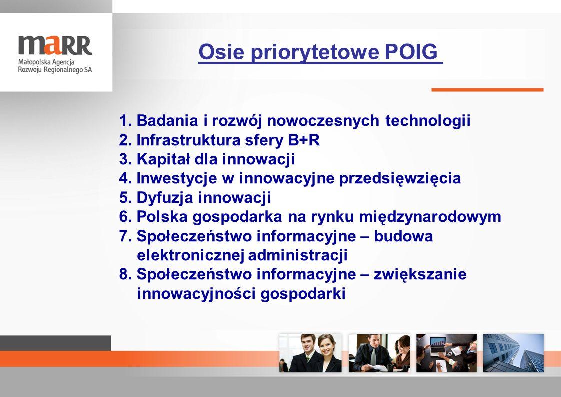 1. Badania i rozwój nowoczesnych technologii 2. Infrastruktura sfery B+R 3. Kapitał dla innowacji 4. Inwestycje w innowacyjne przedsięwzięcia 5. Dyfuz