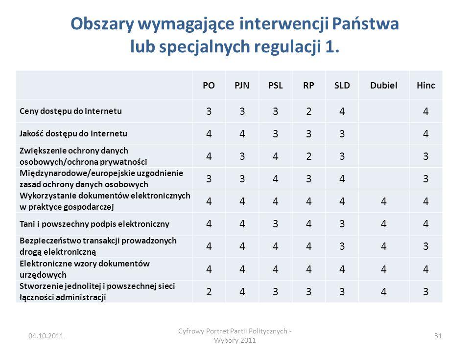 Obszary wymagające interwencji Państwa lub specjalnych regulacji 1.
