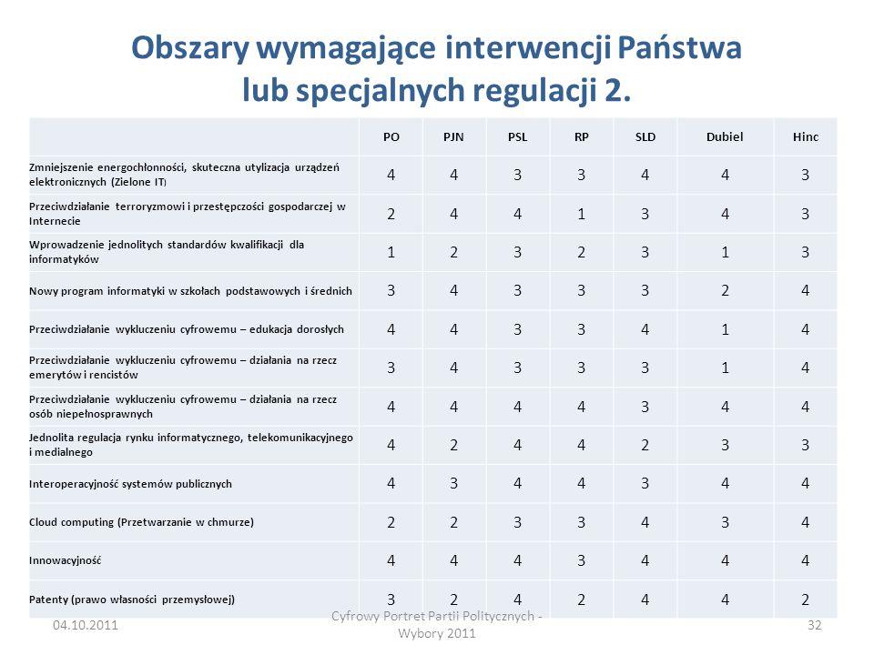 Obszary wymagające interwencji Państwa lub specjalnych regulacji 2.