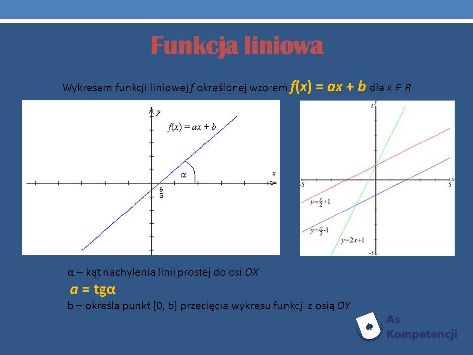 Funkcja liniowa Wykresem funkcji liniowej f określonej wzorem f(x) = ax + b dla x R α – kąt nachylenia linii prostej do osi OX a = tgα b – określa pun