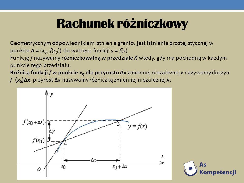 Rachunek ró ż niczkowy Geometrycznym odpowiednikiem istnienia granicy jest istnienie prostej stycznej w punkcie A = (x 0, f(x 0 )) do wykresu funkcji
