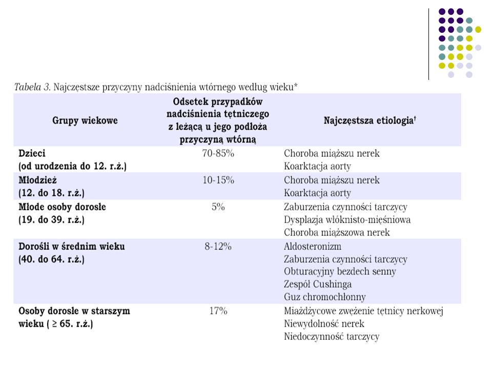 Pierwotny hiperaldosteronizm 1-11% wśród osób z wtórnym nadciśnieniem tętniczym Gruczolak kory nadnerczy (60%), pierwotny przerost kory nadnerczy (30%) Przyczyna NT-wzmożone wydzielanie aldosteronu -> zaburzenia gospodarki wodno-elektrolitowej i kwasowo-zasadowej: hipokaliemia (30% chorych), hipomagnezemia, alkaloza metaboliczna, upośledzenie tolerancji glukozy Najczęstsze objawy: Osłabienie siły mięśniowej Wielomocz i wzmożone pragnienie Bóle głowy Okresowe kurcze Leczenie: Gruczolak – zabieg chirurgiczny Przerost kory nadnerczy – spironolakton początkowo 100-400 mg, później 50 mg/dobę (ew.