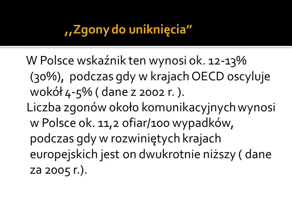 ,,Zgony do uniknięcia W Polsce wskaźnik ten wynosi ok. 12-13% (30%), podczas gdy w krajach OECD oscyluje wokół 4-5% ( dane z 2002 r. ). Liczba zgonów