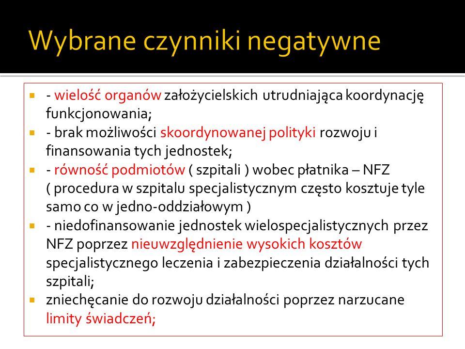 Wybrane czynniki negatywne - wielość organów założycielskich utrudniająca koordynację funkcjonowania; - brak możliwości skoordynowanej polityki rozwoj