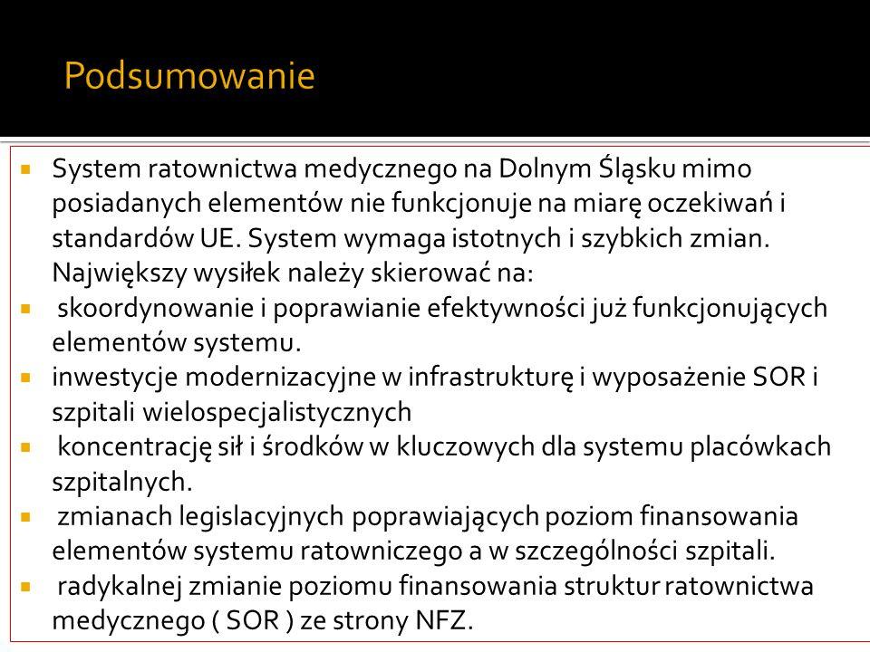 Podsumowanie System ratownictwa medycznego na Dolnym Śląsku mimo posiadanych elementów nie funkcjonuje na miarę oczekiwań i standardów UE. System wyma