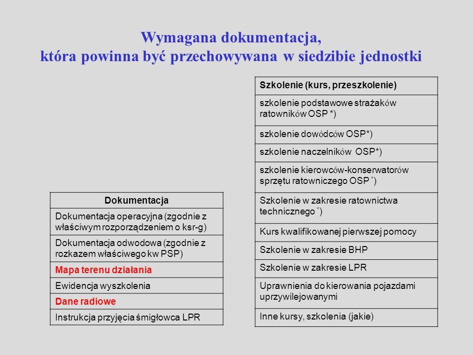 Dokumentacja Dokumentacja operacyjna (zgodnie z właściwym rozporządzeniem o ksr-g) Dokumentacja odwodowa (zgodnie z rozkazem właściwego kw PSP) Mapa t