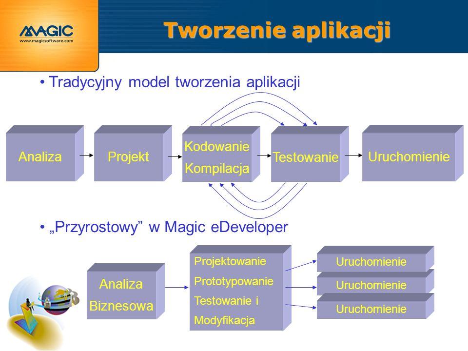 Tworzenie aplikacji Tradycyjny model tworzenia aplikacji Analiza Przyrostowy w Magic eDeveloper Projektowanie Prototypowanie Testowanie i Modyfikacja Uruchomienie Projekt Kodowanie Kompilacja Testowanie Uruchomienie Analiza Biznesowa