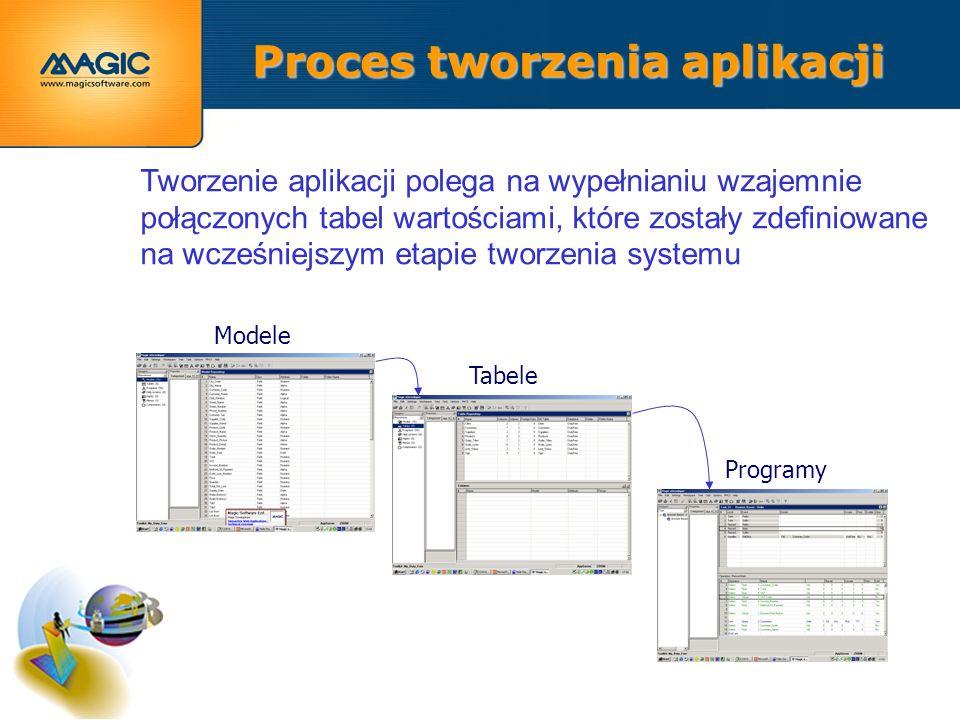 Tworzenie aplikacji polega na wypełnianiu wzajemnie połączonych tabel wartościami, które zostały zdefiniowane na wcześniejszym etapie tworzenia systemu Modele Tabele Programy Proces tworzenia aplikacji