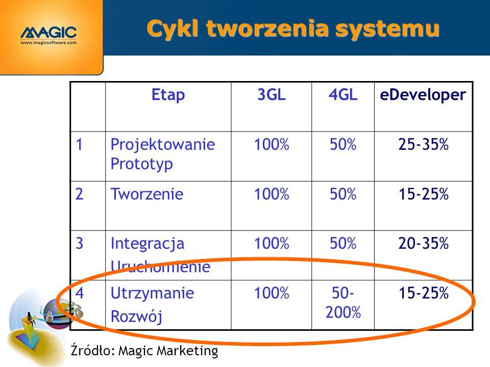 Etap3GL4GLeDeveloper 1Projektowanie Prototyp 100%50%25-35% 2Tworzenie100%50%15-25% 3Integracja Uruchomienie 100%50%20-35% 4Utrzymanie Rozwój 100%50- 200% 15-25% Źródło: Magic Marketing Cykl tworzenia systemu