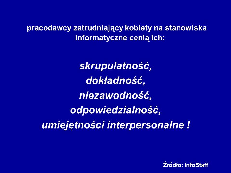 Fundacja WageIndicator przeprowadziła badania w: Argentynie, Belgii, Brazylii, Czechach, Finlandii, Niemczech, Holandii, Polsce, Rosji, Słowacji, RPA i Hiszpanii.