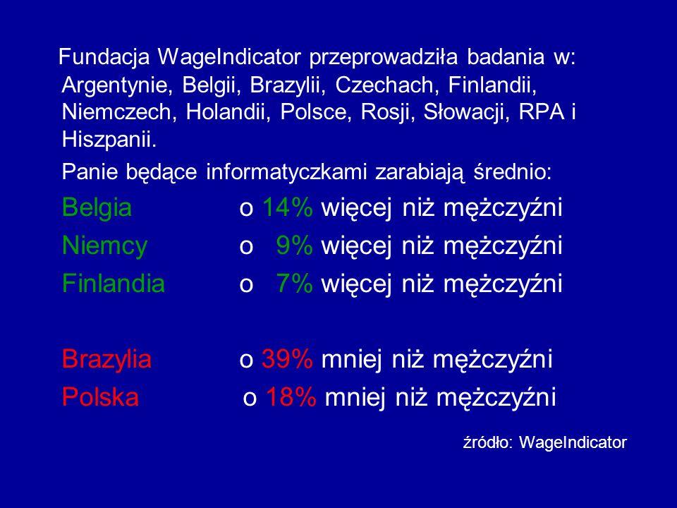 Pod względem równości wynagrodzeń Polska zajęła 43.