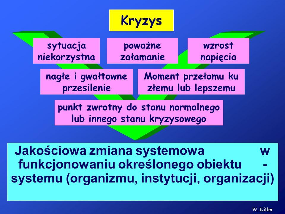 Jakościowa zmiana systemowa w funkcjonowaniu określonego obiektu - systemu (organizmu, instytucji, organizacji) Kryzys punkt zwrotny do stanu normalne