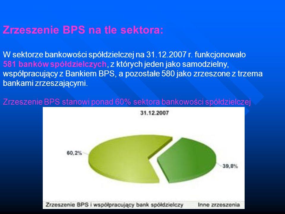 Zrzeszenie BPS na tle sektora: W sektorze bankowości spółdzielczej na 31.12.2007 r. funkcjonowało 581 banków spółdzielczych, z których jeden jako samo