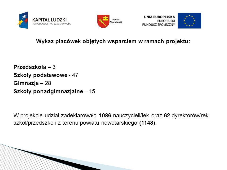 Dziękujemy Państwu za uwagę Powiatowy Ośrodek Rozwoju Edukacji w Nowym Targu ul.