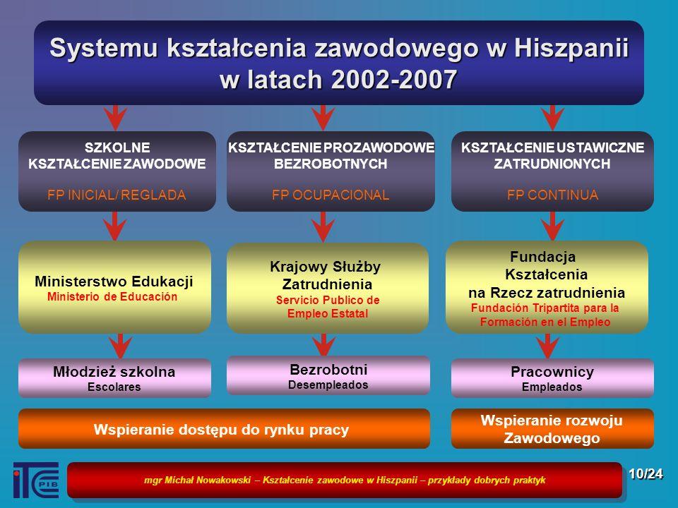 mgr Michał Nowakowski – Kształcenie zawodowe w Hiszpanii – przykłady dobrych praktyk 10/24 Systemu kształcenia zawodowego w Hiszpanii w latach 2002-20