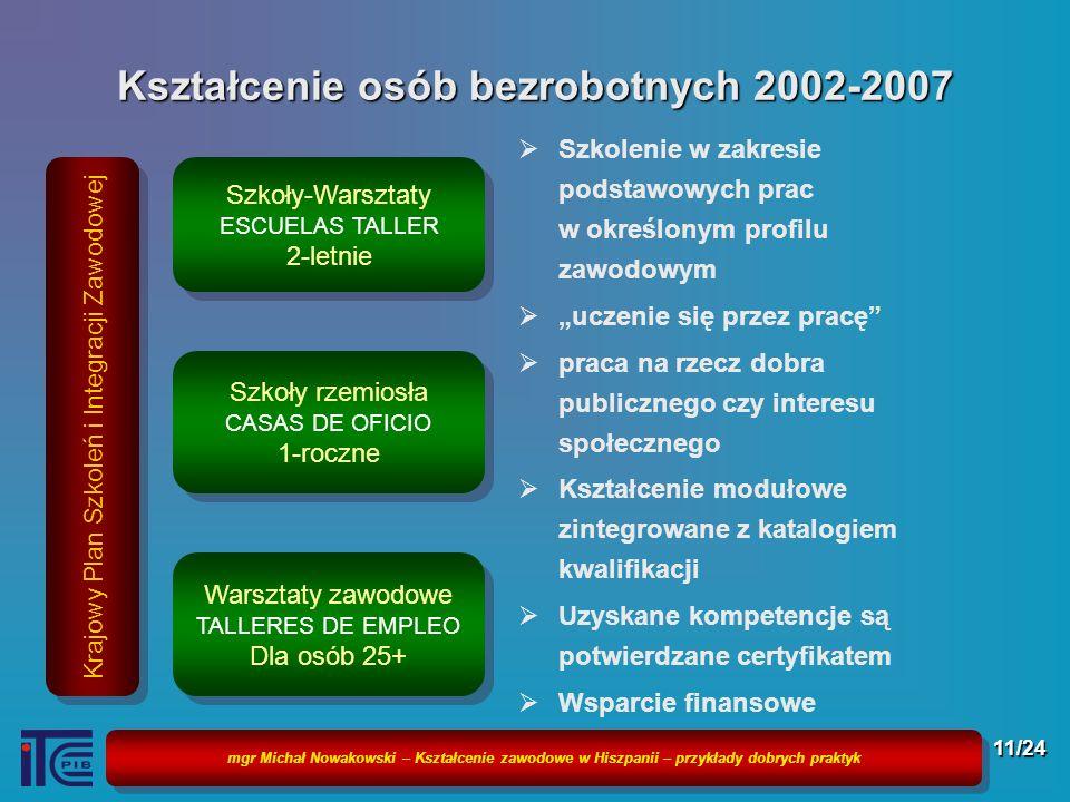 mgr Michał Nowakowski – Kształcenie zawodowe w Hiszpanii – przykłady dobrych praktyk 11/24 Kształcenie osób bezrobotnych 2002-2007 Szkolenie w zakresi