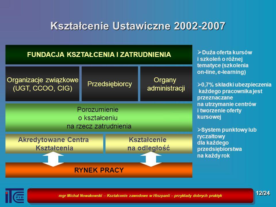mgr Michał Nowakowski – Kształcenie zawodowe w Hiszpanii – przykłady dobrych praktyk 12/24 Kształcenie Ustawiczne 2002-2007 Duża oferta kursów i szkol