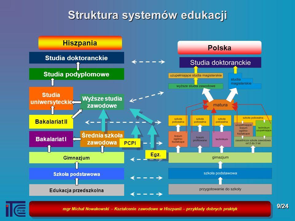 mgr Michał Nowakowski – Kształcenie zawodowe w Hiszpanii – przykłady dobrych praktyk 10/24 Systemu kształcenia zawodowego w Hiszpanii w latach 2002-2007 KSZTAŁCENIE PROZAWODOWE BEZROBOTNYCH FP OCUPACIONAL KSZTAŁCENIE USTAWICZNE ZATRUDNIONYCH FP CONTINUA Ministerstwo Edukacji Ministerio de Educación Krajowy Służby Zatrudnienia Servicio Publico de Empleo Estatal Fundacja Kształcenia na Rzecz zatrudnienia Fundación Tripartita para la Formación en el Empleo Młodzież szkolna Escolares Bezrobotni Desempleados Pracownicy Empleados Wspieranie dostępu do rynku pracy Wspieranie rozwoju Zawodowego SZKOLNE KSZTAŁCENIE ZAWODOWE FP INICIAL/ REGLADA