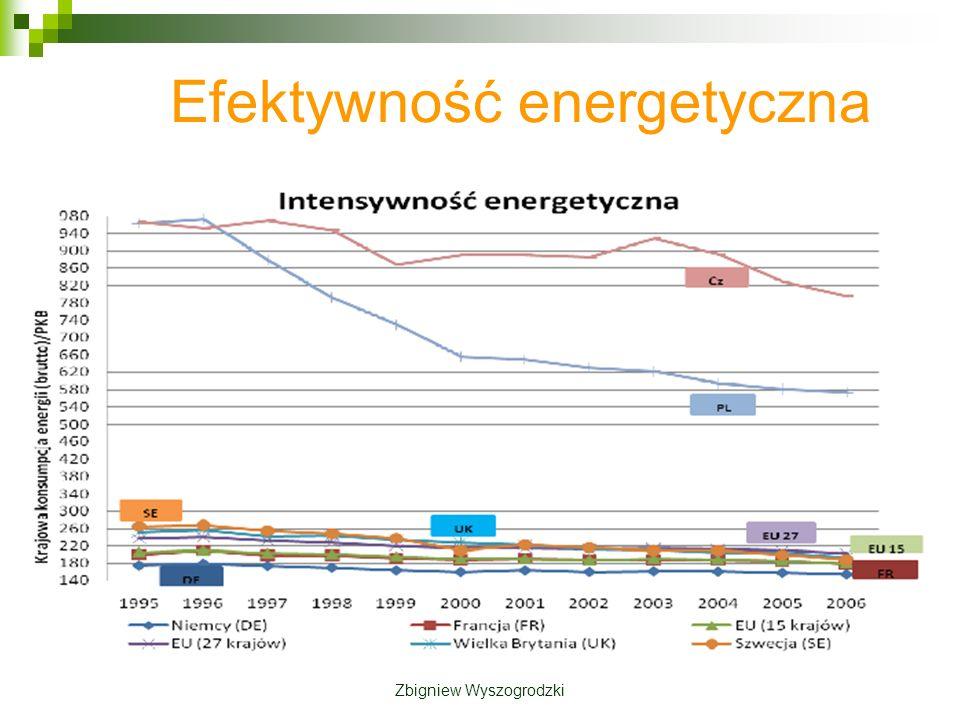 Współzależność przyjętych kierunków: Poprawa efektywności energetycznej ogranicza wzrost zapotrzebowania na paliwa i energię, przyczyniając się do zwiększenia bezpieczeństwa energetycznego, na skutek zmniejszenia uzależnienia od importu, a także działa na rzecz ograniczenia wpływu energetyki na środowisko poprzez redukcję emisji.