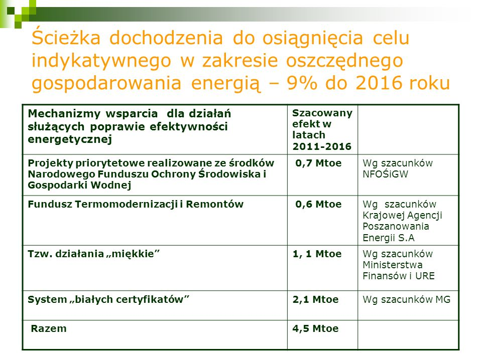 Ścieżka dochodzenia do osiągnięcia celu indykatywnego w zakresie oszczędnego gospodarowania energią – 9% do 2016 roku Mechanizmy wsparcia dla działań służących poprawie efektywności energetycznej Szacowany efekt w latach 2011-2016 Projekty priorytetowe realizowane ze środków Narodowego Funduszu Ochrony Środowiska i Gospodarki Wodnej 0,7 MtoeWg szacunków NFOŚiGW Fundusz Termomodernizacji i Remontów 0,6 MtoeWg szacunków Krajowej Agencji Poszanowania Energii S.A Tzw.