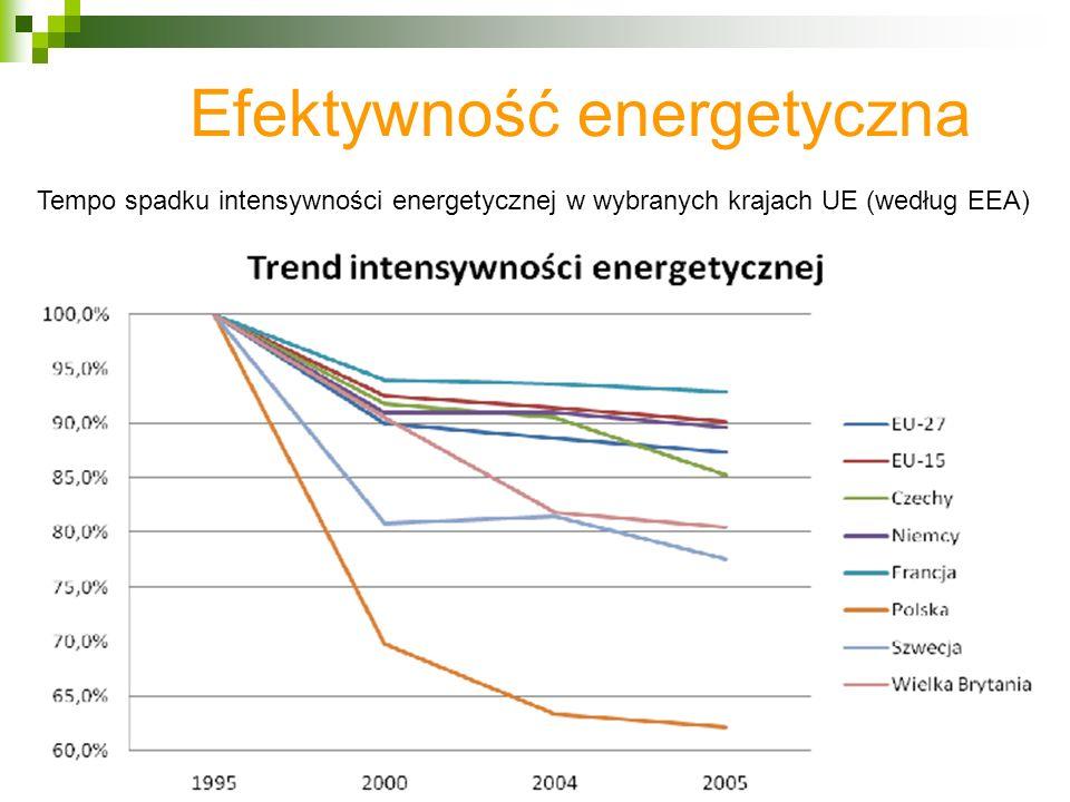 Efektywność energetyczna Tempo spadku intensywności energetycznej w wybranych krajach UE (według EEA)