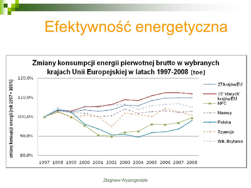 Zbigniew Wyszogrodzki Ochrona cieplna budynków k = 1,152 W/(m 2 K) k = 0,659 W/(m 2 K) tynk 2 cmtynk 2 cm cegła pełna50 cmcegła pełna100 cm Ściana zewnętrzna: