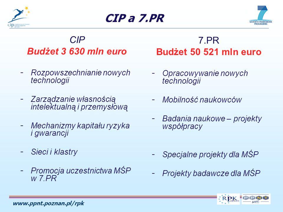 www.ppnt.poznan.pl/rpk CIP a 7.PR CIP Budżet 3 630 mln euro - Rozpowszechnianie nowych technologii - Zarządzanie własnością intelektualną i przemysłową - Mechanizmy kapitału ryzyka i gwarancji - Sieci i klastry - Promocja uczestnictwa MŚP w 7.PR 7.PR Budżet 50 521 mln euro - Opracowywanie nowych technologii - Mobilność naukowców - Badania naukowe – projekty współpracy - Specjalne projekty dla MŚP - Projekty badawcze dla MŚP