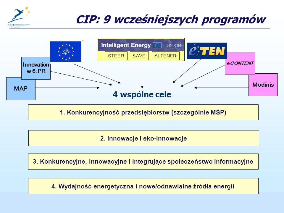 www.ppnt.poznan.pl/rpk CIP: 9 wcześniejszych programów 4 wspólne cele 1.